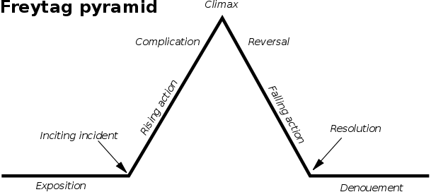 othello narrative structure Dramatic structure is the structure of a dramatic work such as a play or filmmany scholars have analyzed dramatic structure, beginning with aristotle in his poetics (c 335 bce) this article looks at aristotle's analysis of the greek tragedy and on gustav freytag's analysis of ancient greek and shakespearean drama.